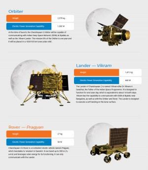 I tre componenti della missione indiana Chandrayaan-2.