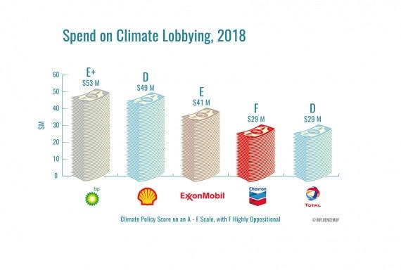 compagnie petrolifere, lobbisti, negazionisti climatici, opposizione alla decarbonizzazione