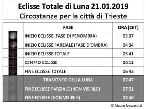 Luna, eclissi, eclisse totale di Luna, eclisse 21 gennaio 2019, Italia