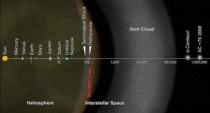 Sistema Solare in scala logaritmica.