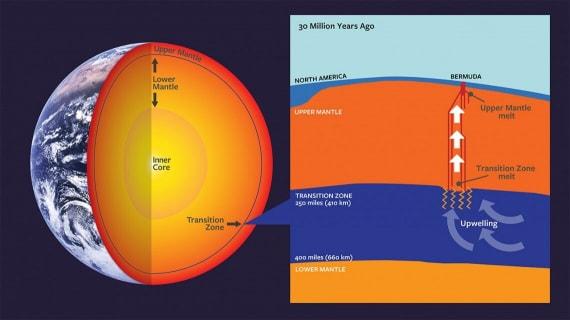 come nascono i vulcani, struttura della Terra