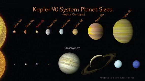 telescopi spaziali, Kepler, Nasa, esopianeti, TESS, esopianeti, pianeti extrasolari