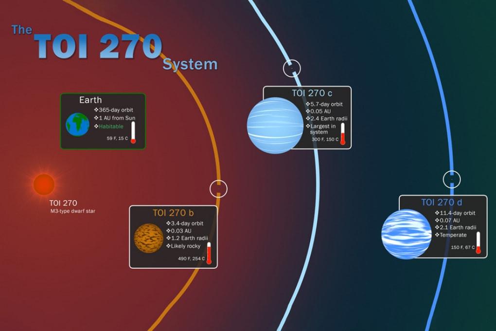 Il telescopio spaziale TESS identifica e studia tre esopianeti