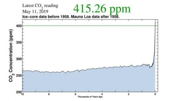 inquinamento atmosferico, anidride carbonica, CO2, gas serra, carotaggi, carote di ghiaccio