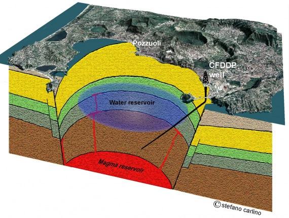 Vulcani e supervulcani - Campi Flegrei: la caldera