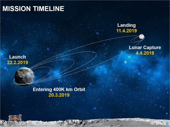 space company, SpaceIL, sonda Beresheet, Luna, Israele