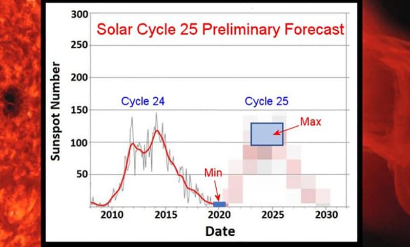 Calendario Solare 2020.Macchie Solari 11 Anni Di Sole Calmo Focus It