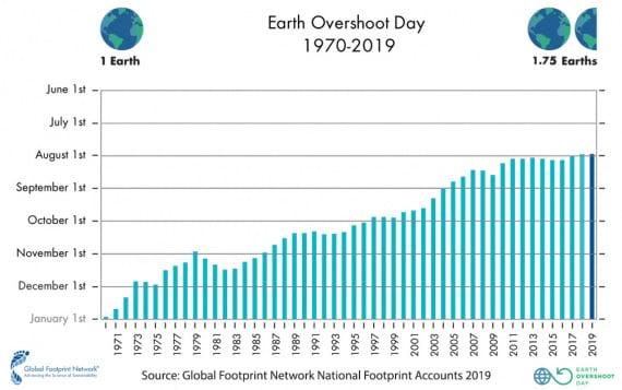 Overshoot Day 2019, Earth Overshoot Day