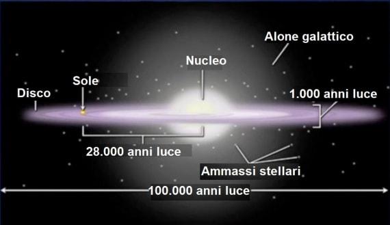Via Lattea: dimensioni e posizione del Sole nella Galassia