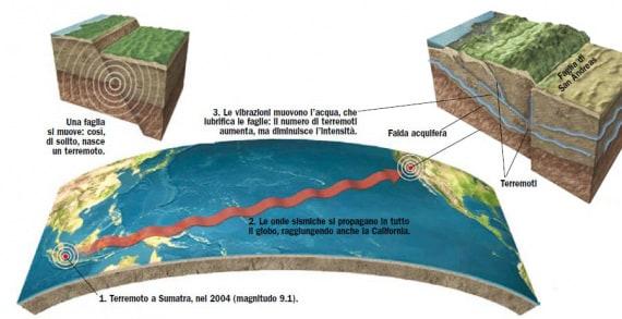 Sumatra e California: terremoti che si parlano